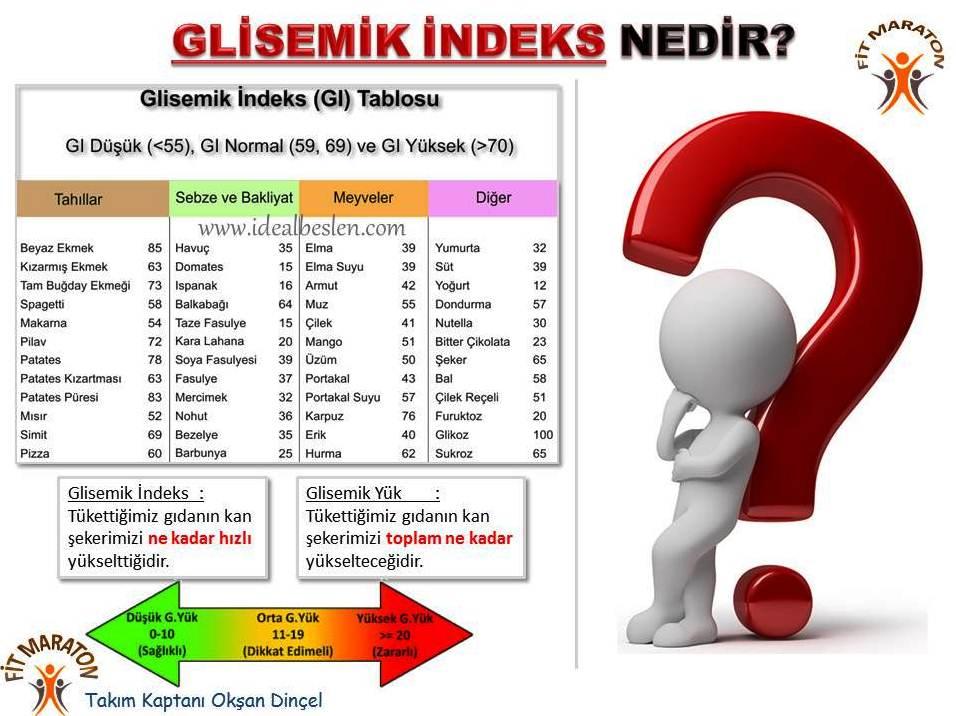 Glisemik indeks, tüketilen gıdanın kan şekerini hangi hız ile yükselteceğini gösterirken, glisemik yük ise tüketilen gıdanın kan şekerinizi toplam da ne kadar yükselteceğidir.