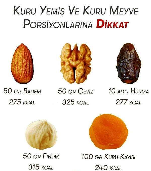 Her şeyin olduğu gibi kuru meyve ve kuru yemişleri de vücudumuzun yapısına göre porsiyonlarına dikkat edilerek yenmesi gerekiyor.