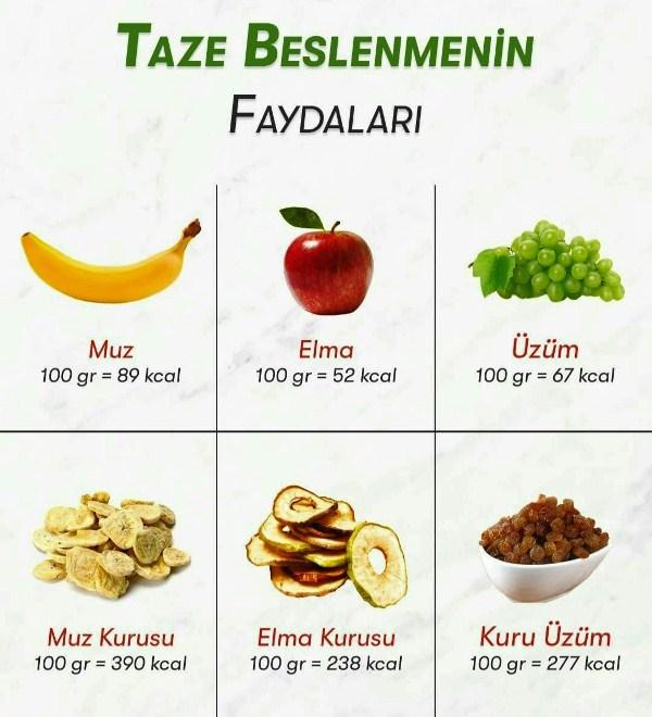 Her zaman taze beslenmeye önem vermeliyiz. Kuruyan meyvelerin kalorileri yüksek ölçüde artıyor.