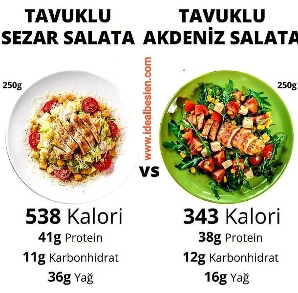 Salataların içine koyacağınız soslar salatanın içeriğini çok farklılaştırabilir. Sizin seçiminiz hangisi, Tavuklu Sezar salatamı yoksa Tavuklu Akdeniz salatamı?