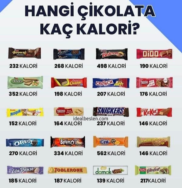 Rengarenk ambalajlar içerisinde farklı lezzetlerde bir çok çikolata ve gofret bize sağlıksız karbonhidrat sunmak için adeta yarışıyor.