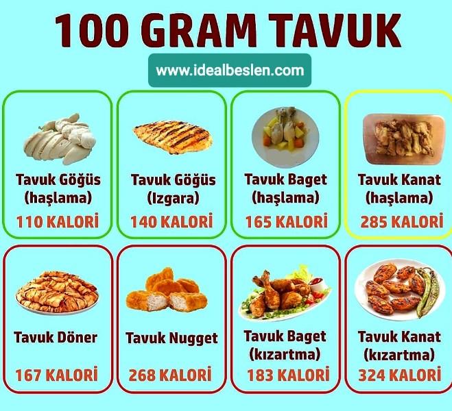 Sofraların vazgeçilmezi tavuğun 100 gramında kaç kalori olduğunu biliyor musunuz?