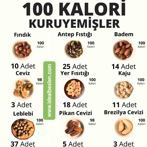 Kuru yemişlerin sağlıklı bir besin grubu olmasına rağmen porsiyon kontrolünün iyi yapılması gerekir.