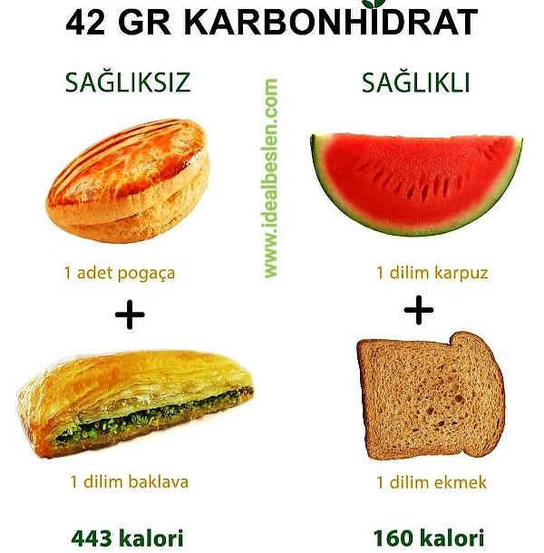 Günlük karbonhidrat alımlarınız da, tercihinizi sağlıklı ve iyi karbonhidratlardan yana kullanmalısınız.