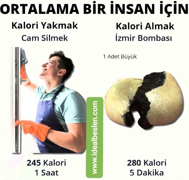 Cam silerken harcanan kalori ile İzmir Bombası yerken alınan kalorinin ne alakası var demeyin.