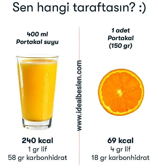 Daha çok lif, daha az karbonhidrat ve kalori almak istiyorsanız portakalı sıkmadan yemelisiniz.