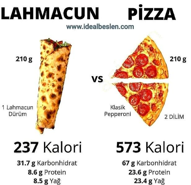 Lahmacunumu tercih etmeliyiz, Pizza mı tercih etmeliyiz.