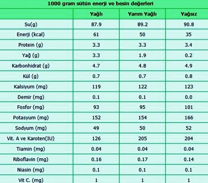 1000 gram sütün besin ve enerji değerleri