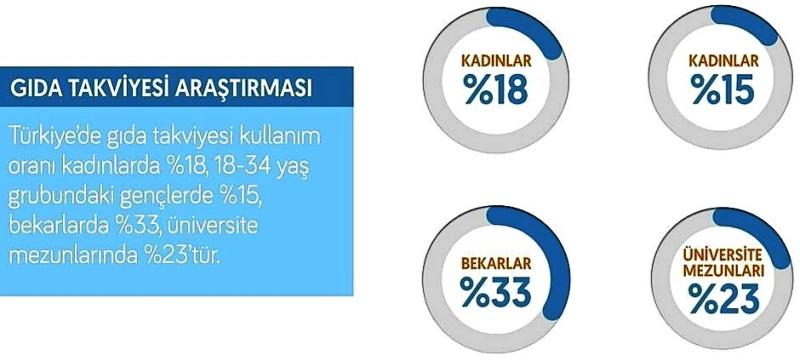 Gıda Takviyelerinin Türkiye'de kullanım oranlarını inceleyen bir araştırma.