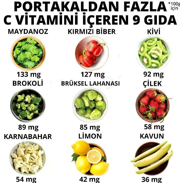 Portakal C Vitamini deposu fakat ondan daha güçlü C Vitamini içeren besinler var.