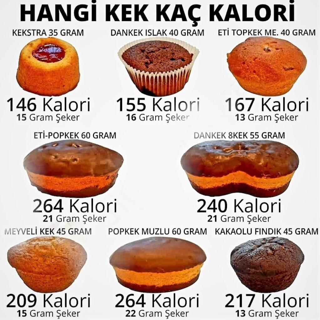 Market kekleri kaç kalori biliyor musunuz?